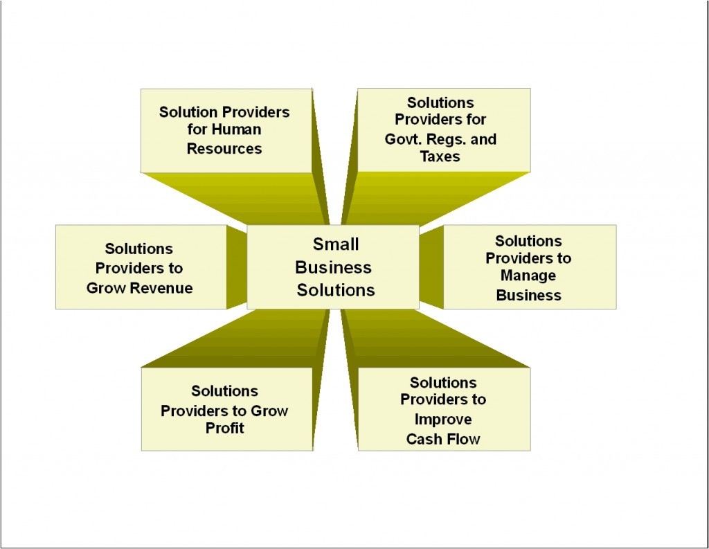 solutions mall 8 - 6 categories of solutions providers - sept 18 2017